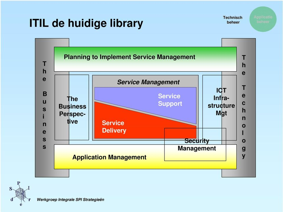Service Delivery Application Management Service Management Service