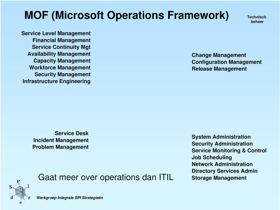 Management Release Management Service Desk Incident Management Problem Management Gaat meer over operations dan ITIL System