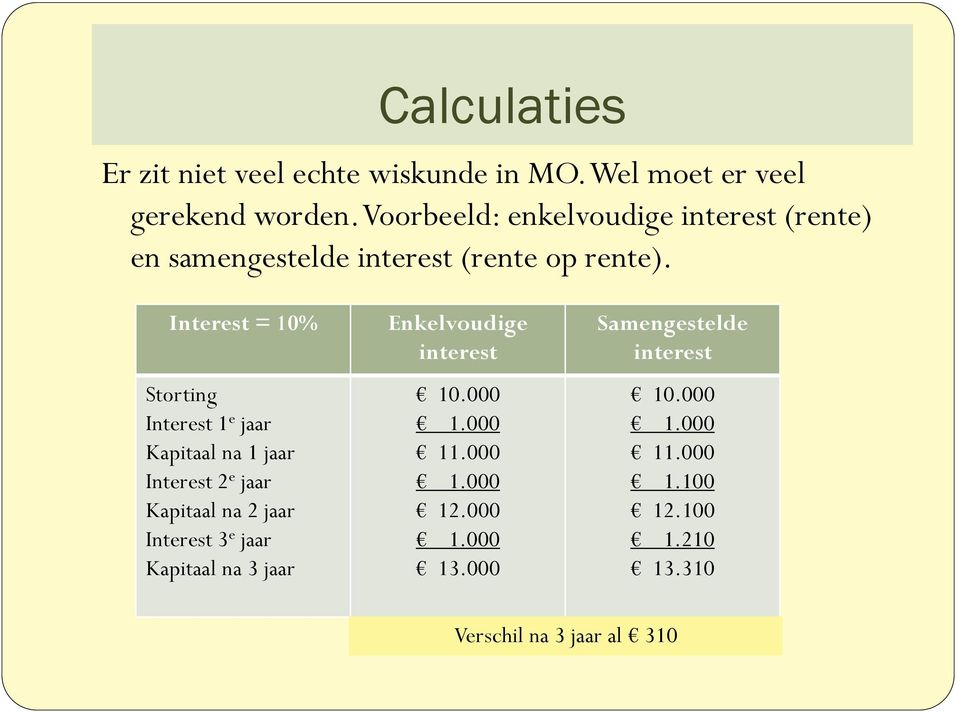 Interest = 10% Storting Interest 1 e jaar Kapitaal na 1 jaar Interest 2 e jaar Kapitaal na 2 jaar Interest 3 e jaar