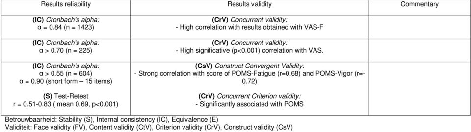 (CsV) Construct Convergent Validity: - Strong correlation with score of POMS-Fatigue (r=0.68) and POMS-Vigor (r=- 0.