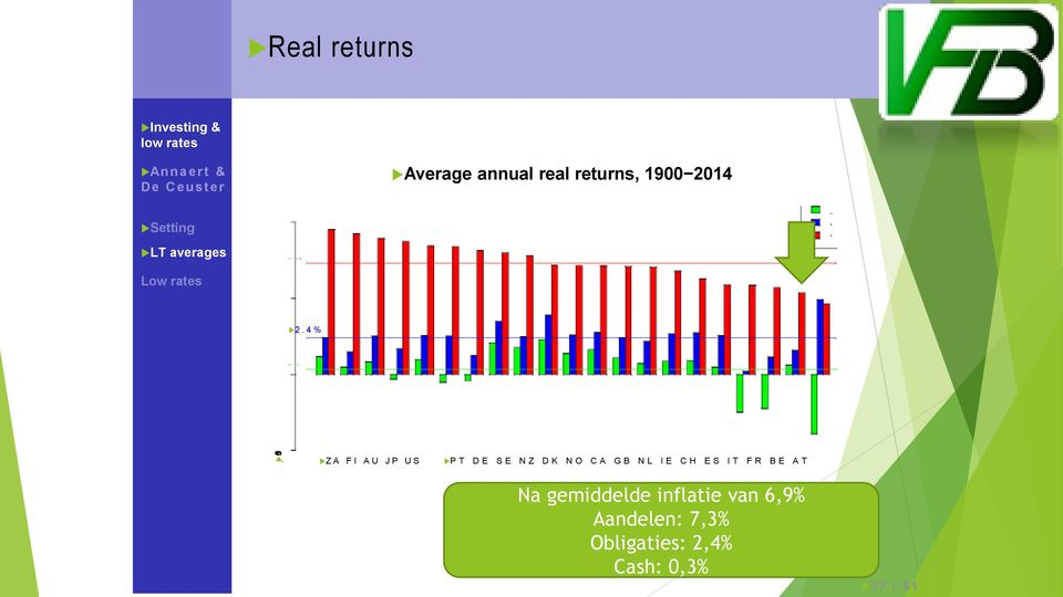 returns, 1900 2014 Setting LT averages Low rates 7. 3 % C B E 2. 4 % 0.