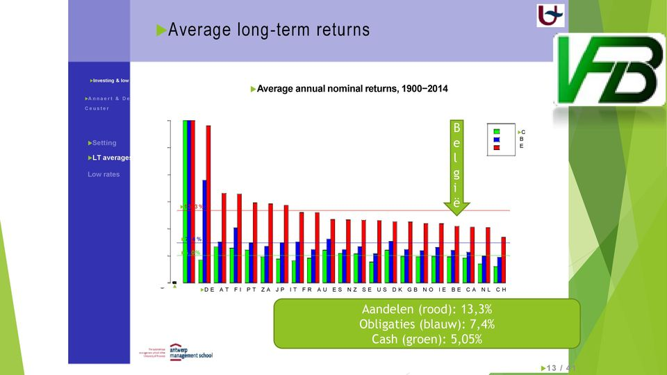 annual nominal returns, 1900 2014 Setting LT averages Low rates 1 3. 3 % B e l g i ë C B E 7.