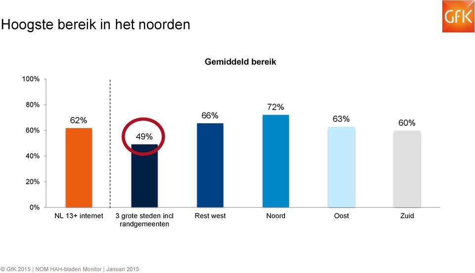 60% 40% 20% 0% NL 13+ internet 3 grote