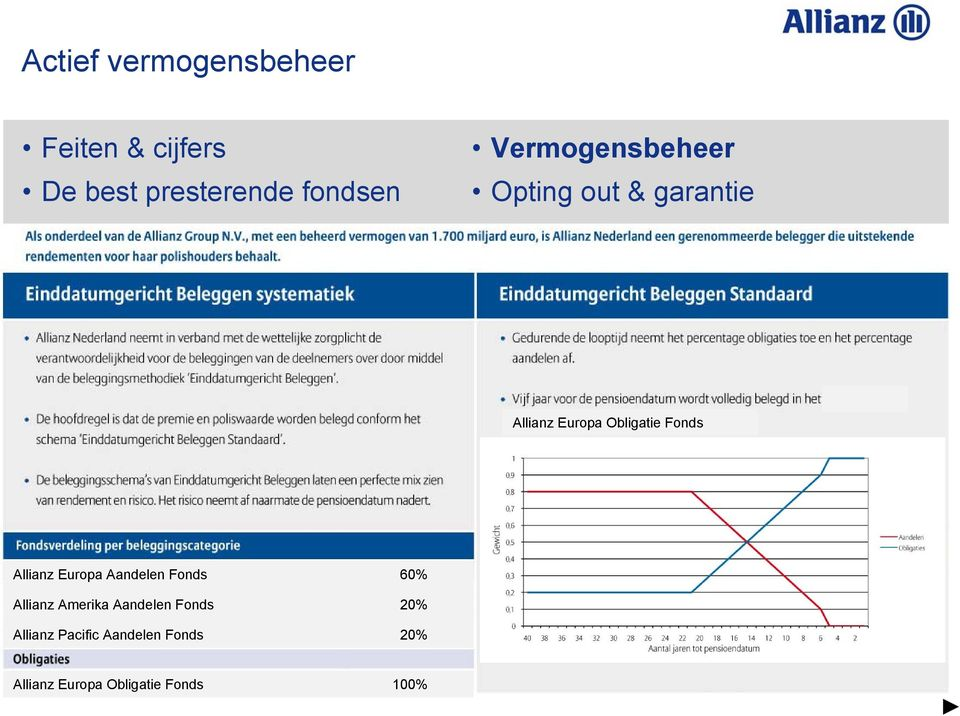 Allianz Europa Aandelen Fonds 60% Allianz Amerika Aandelen Fonds 20%