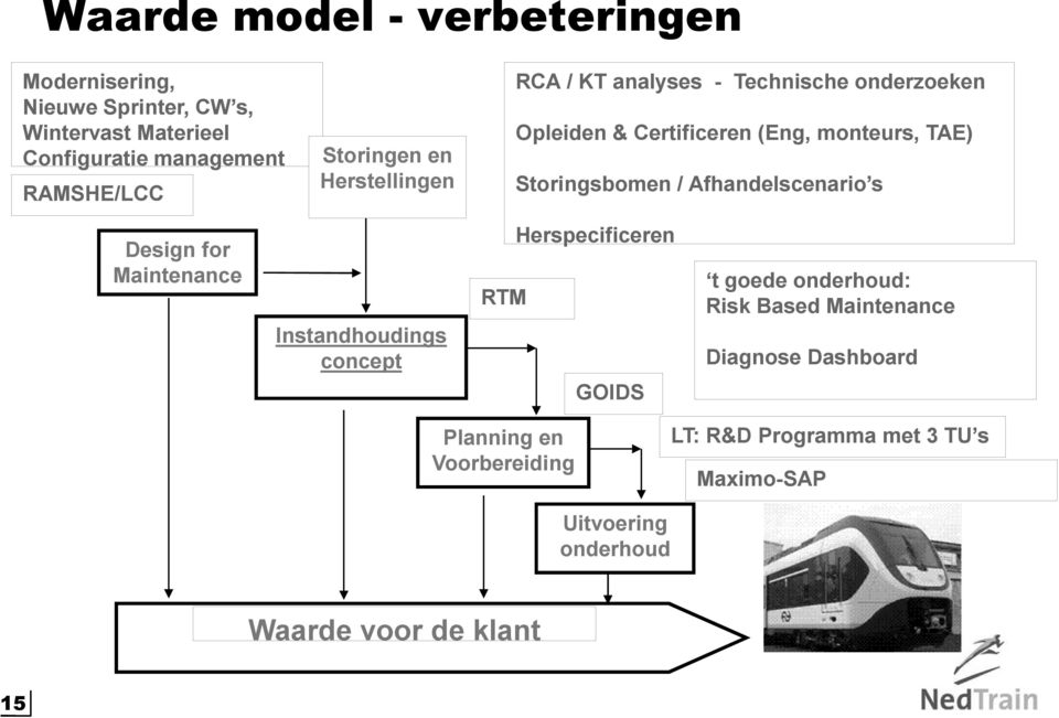 / Afhandelscenario s Design for Maintenance Instandhoudings concept RTM Herspecificeren GOIDS t goede onderhoud: Risk Based