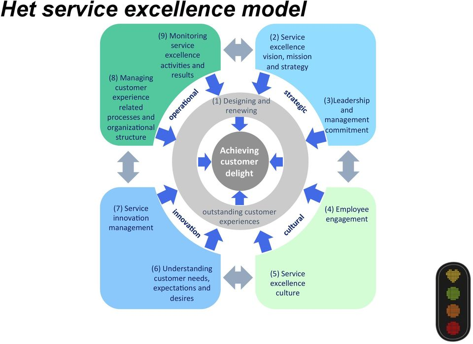 excellence vision, mission and strategy (3)Leadership and management commitment (7) Service innovamon management