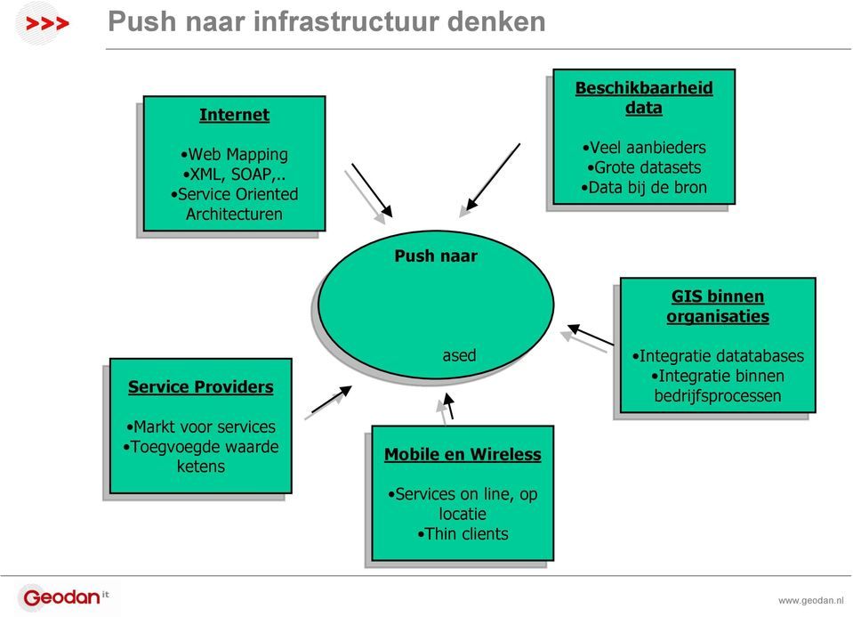 . Service Service Oriented Oriented Architecturen Architecturen Service Service Providers Providers Markt Markt voor voor services services Toegvoegde Toegvoegde waarde waarde ketens ketens Push Push