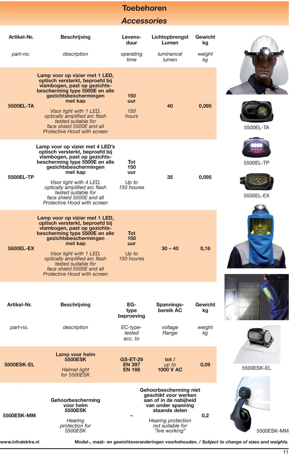 150 met kap uur 5500EL-TA 40 0,095 Visor light with 1 LED, 150 optically amplified arc flash hours tested suitable for face shield 5500E and all Protective Hood with screen 5500EL-TA Lamp voor op