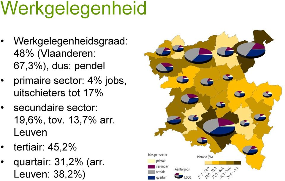 uitschieters tot 17% secundaire sector: 19,6%, tov.