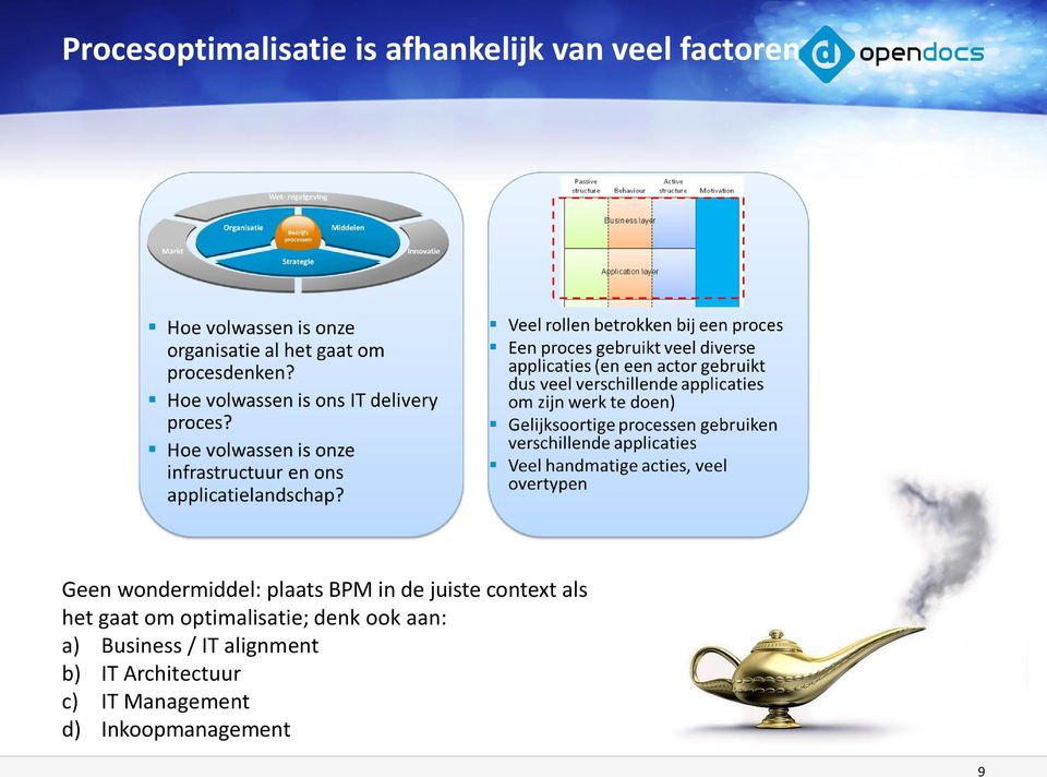 om optimalisatie; denk ook aan: a) Business / IT alignment