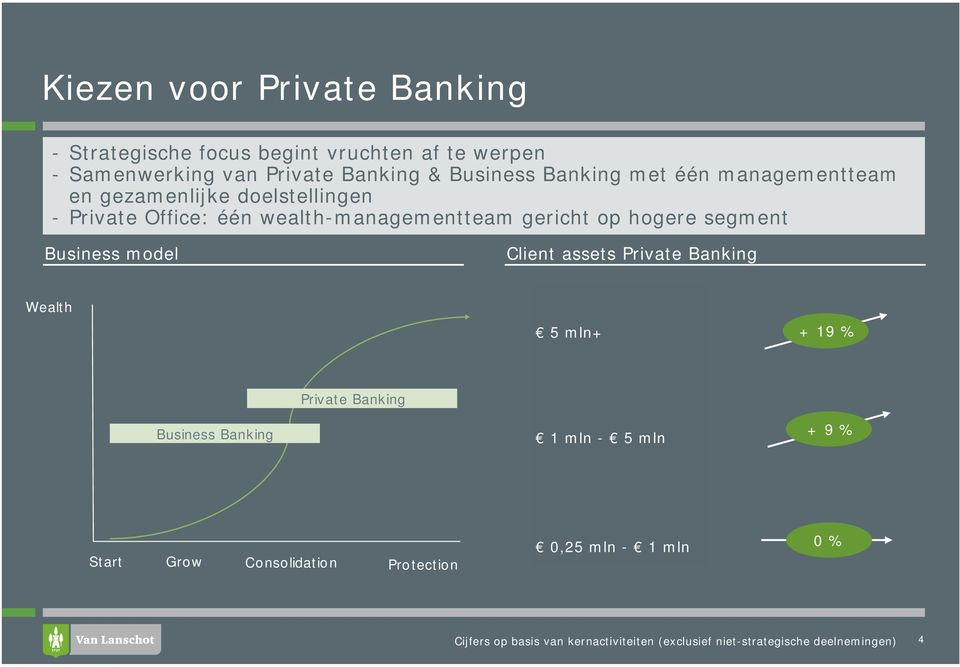 wealth-managementteam gericht op hogere segment Business model Client assets Private Banking Wealth 5 mln+ +