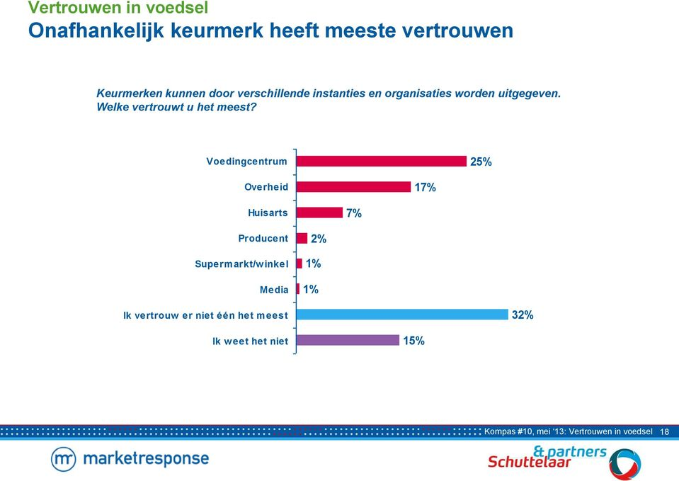 Voedingcentrum 25% Overheid 17% Huisarts 7% Producent Superm arkt/w inkel Media 2% 1%