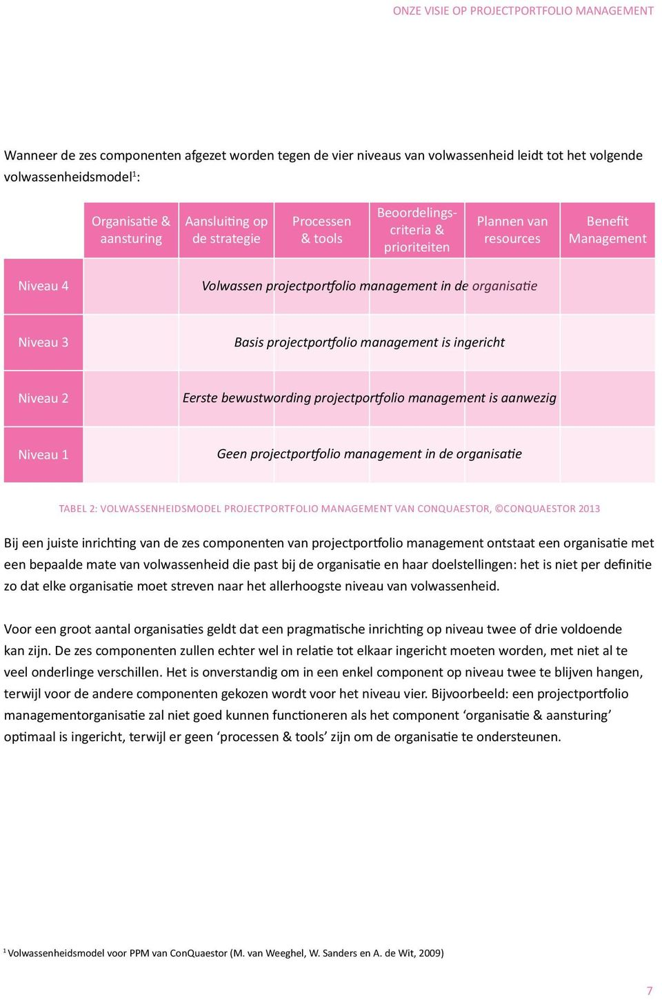 Basis projectportfolio management is ingericht Niveau 2 Eerste bewustwording projectportfolio management is aanwezig Niveau 1 Geen projectportfolio management in de organisatie Tabel 2: