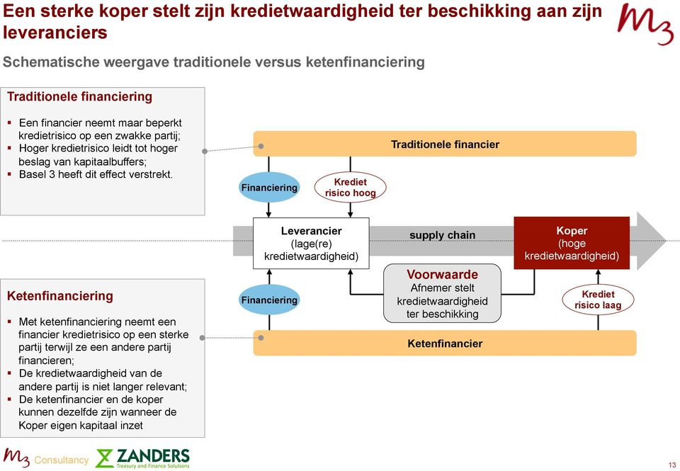 Financiering Krediet risico hoog Traditionele financier Leverancier (lage(re) kredietwaardigheid) supply chain Koper (hoge kredietwaardigheid) Ketenfinanciering Met ketenfinanciering neemt een
