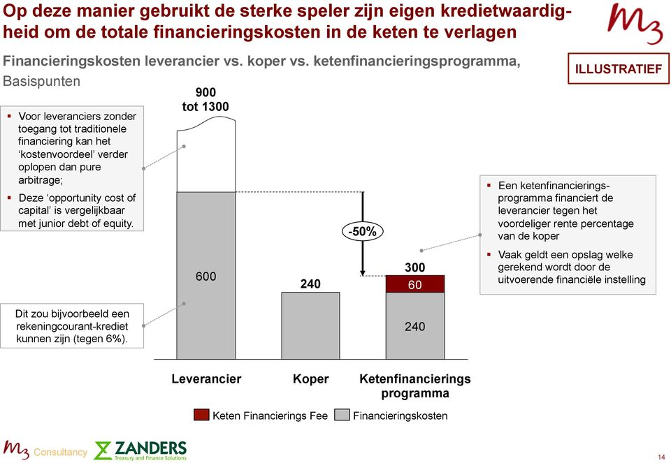 capital is vergelijkbaar met junior debt of equity.