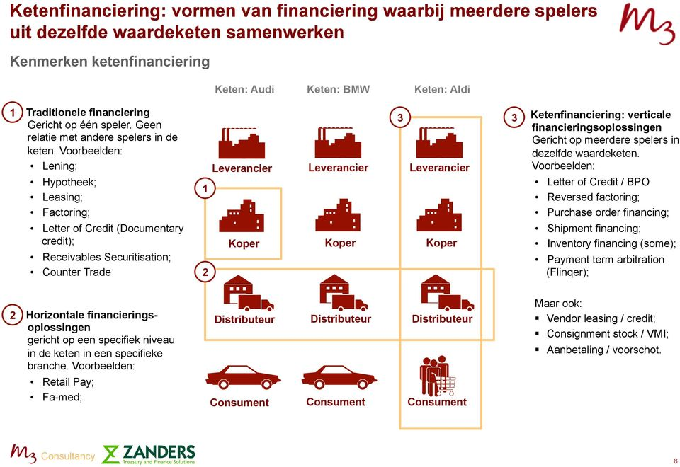 Voorbeelden: Lening; Hypotheek; Leasing; Factoring; Letter of Credit (Documentary credit); Receivables Securitisation; Counter Trade 1 2 Leverancier Koper Leverancier Koper 3 33.