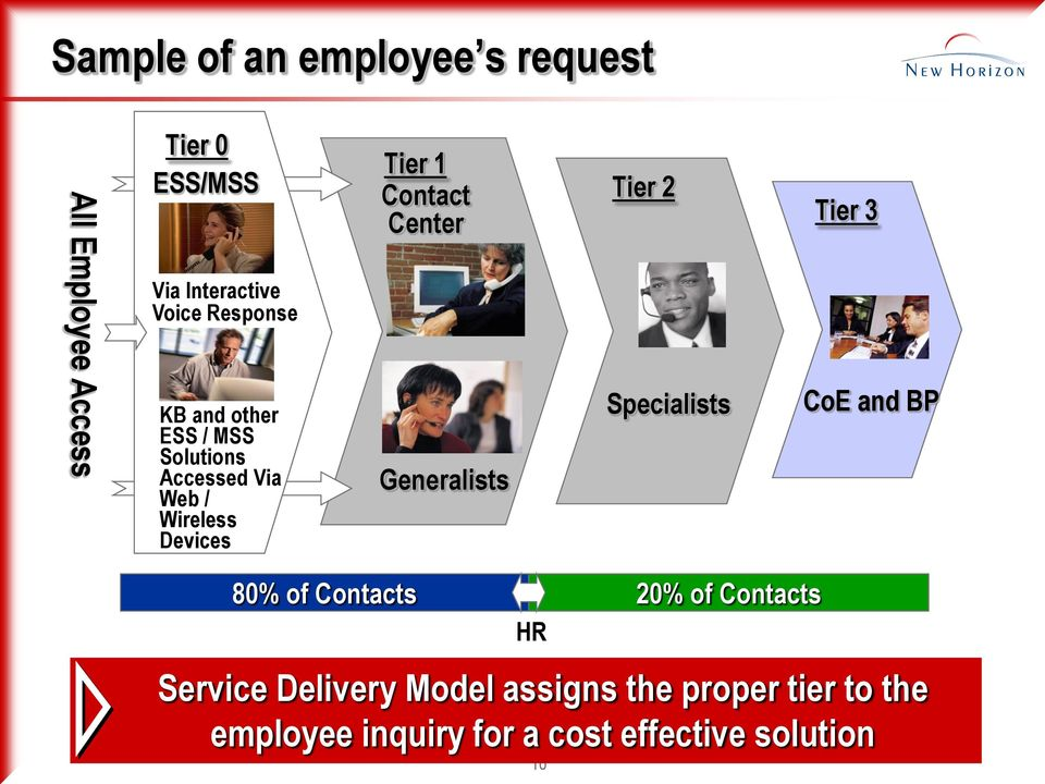 Center Generalists Tier 2 Specialists Tier 3 CoE and BP 80% of Contacts 20% of Contacts HR