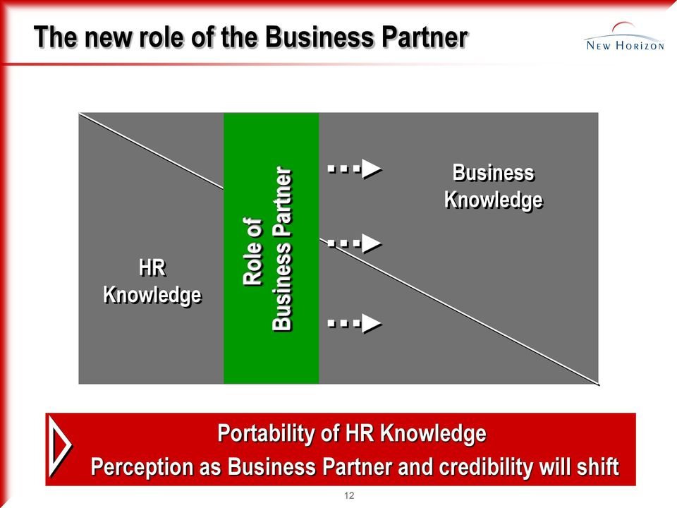 Knowledge Portability of HR Knowledge
