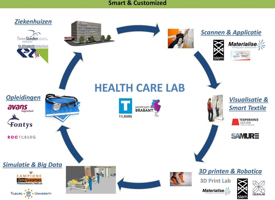 HEALTH CARE LAB Visualisatie & Smart