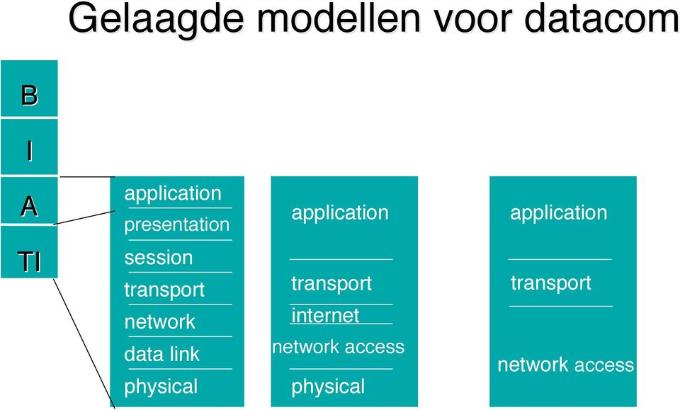 session transport network data link physical