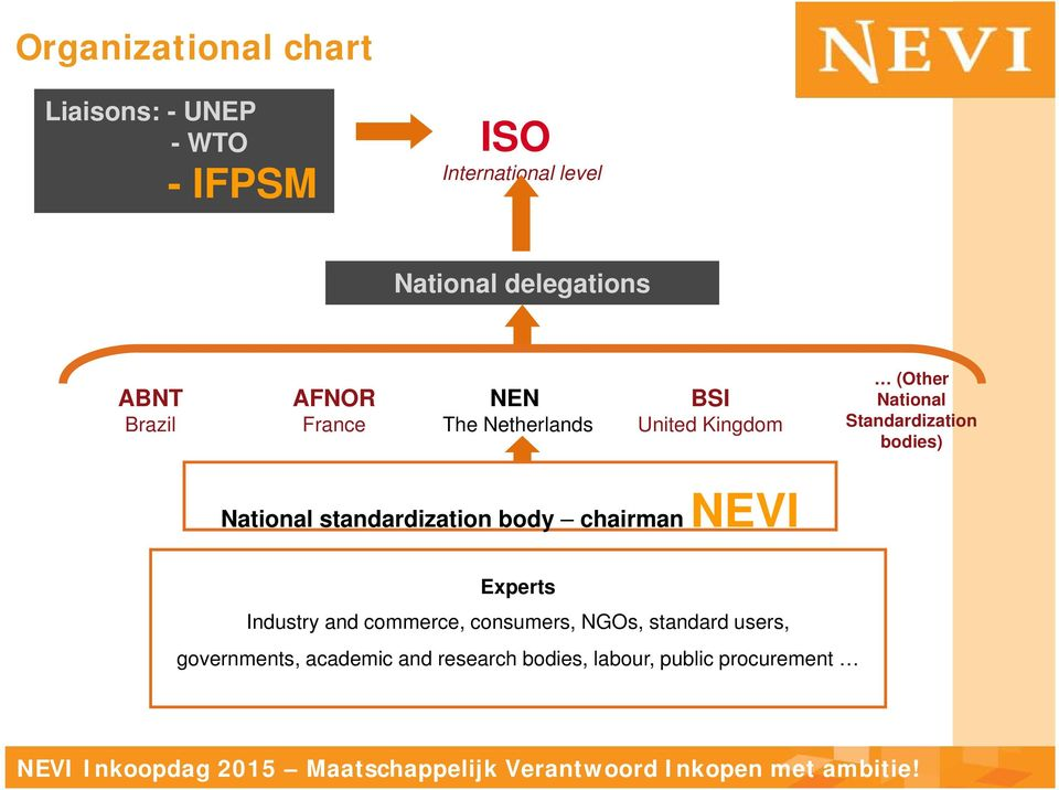 Standardization bodies) National standardization body chairman NEVI Experts Industry and