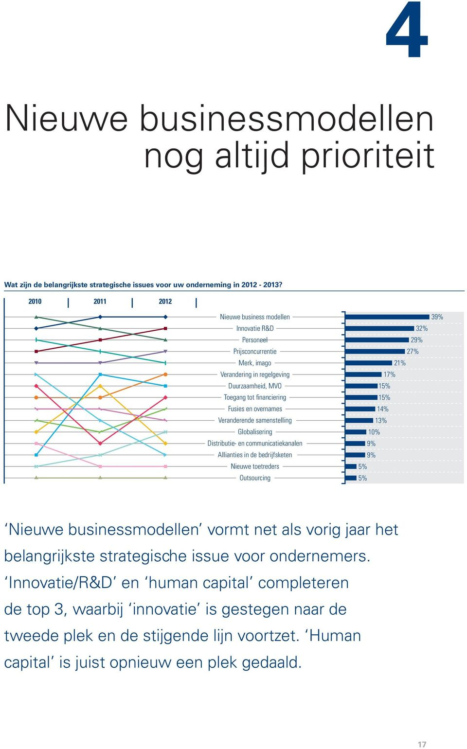 samenstelling Globalisering Distributie- en communicatiekanalen Allianties in de bedrijfsketen Nieuwe toetreders Outsourcing 39% 32% 29% 27% 21% 17% 15% 15% 14% 13% 10% 9% 9% 5% 5% Nieuwe