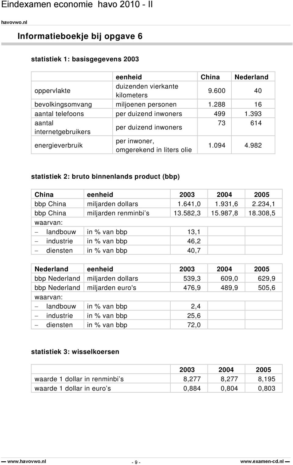 982 statistiek 2: bruto binnenlands product (bbp) China eenheid 2003 2004 2005 bbp China miljarden dollars 1.641,0 1.931,6 2.234,1 bbp China miljarden renminbi s 13.582,3 15.987,8 18.