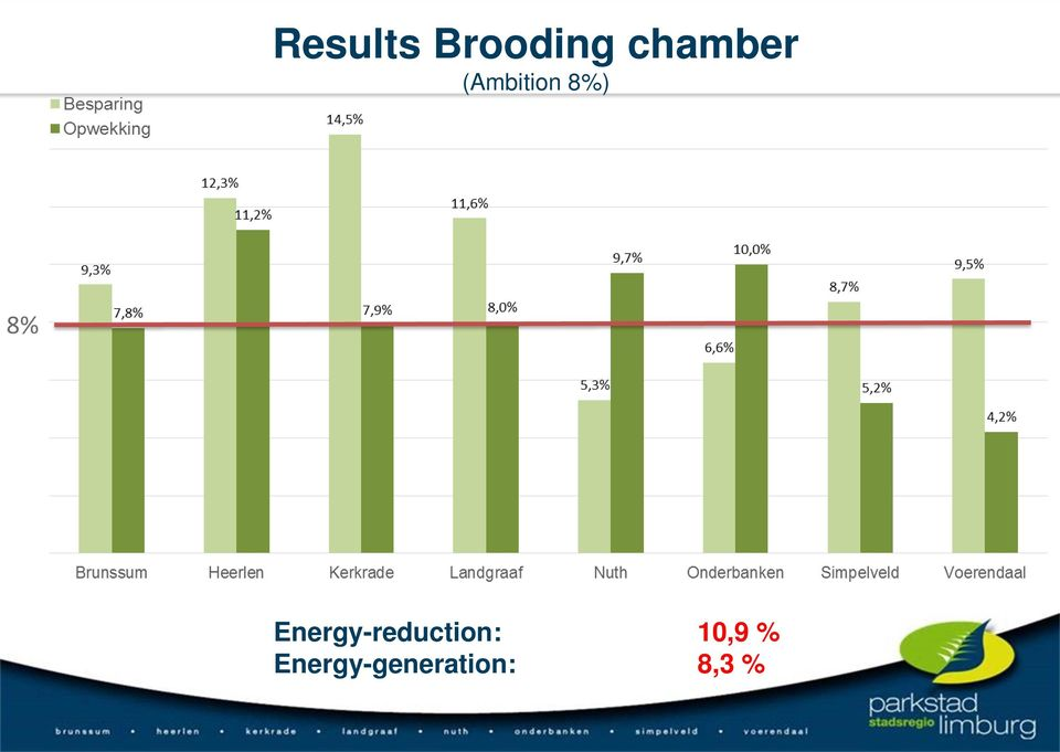 8% Energy-reduction: