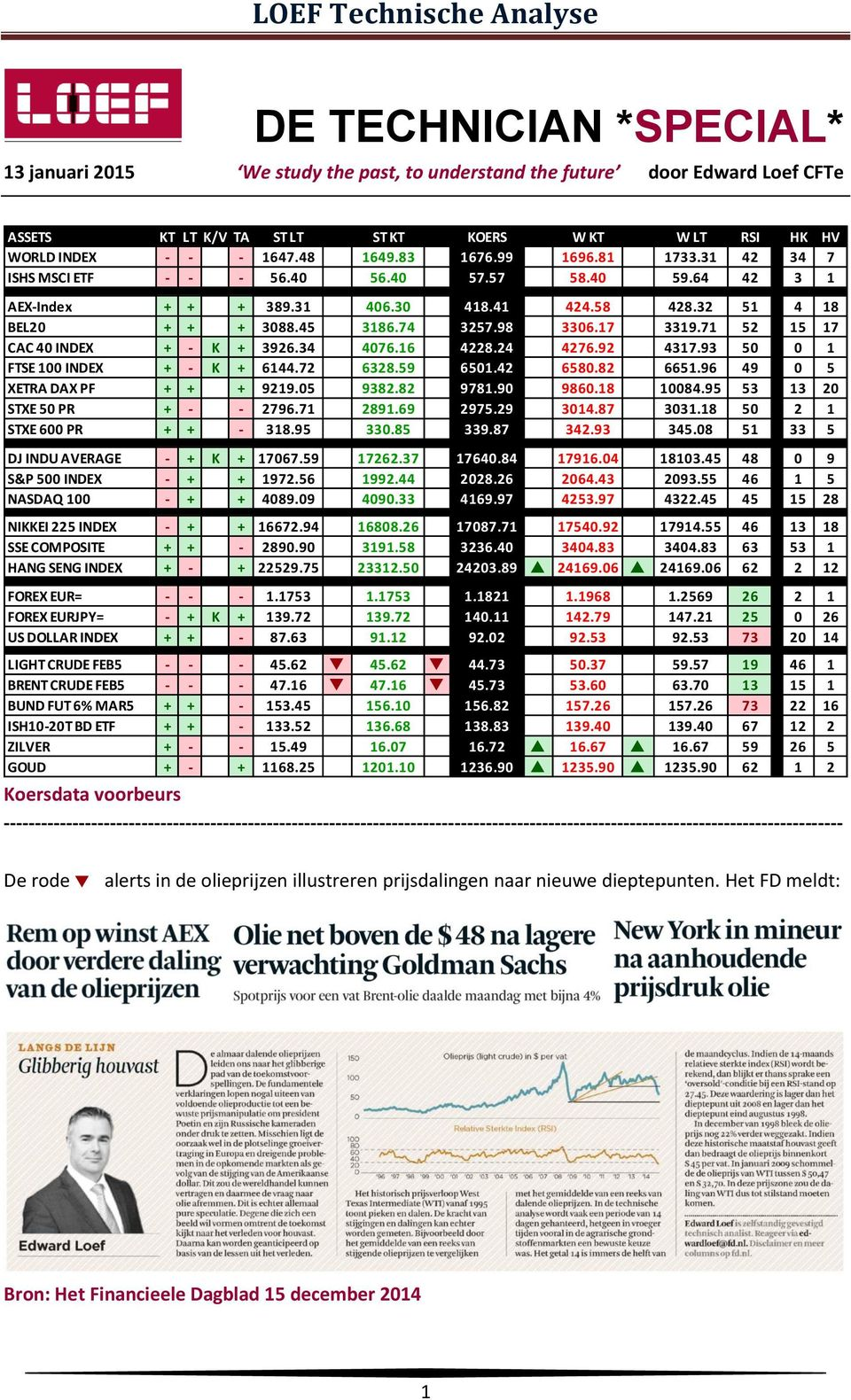 71 52 15 17 CAC 40 INDEX + - K + 3926.34 4076.16 4228.24 4276.92 4317.93 50 0 1 FTSE 100 INDEX + - K + 6144.72 6328.59 6501.42 6580.82 6651.96 49 0 5 XETRA DAX PF + + + 9219.05 9382.82 9781.90 9860.