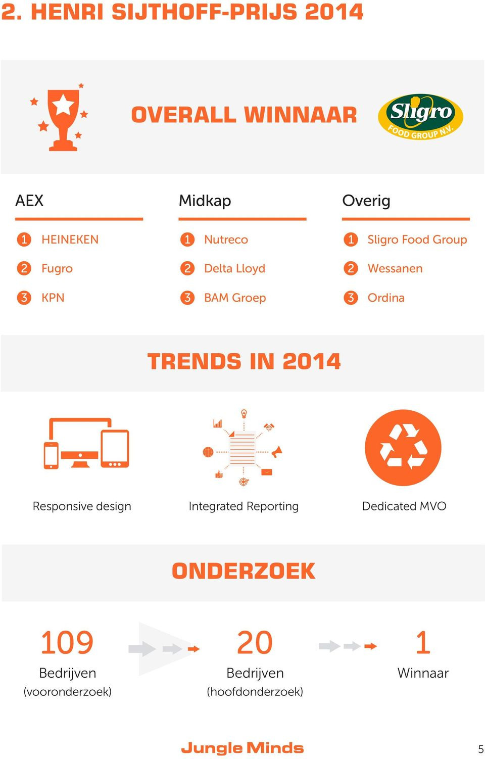 Groep 3 Ordina TRENDS IN 204 Responsive design Integrated Reporting