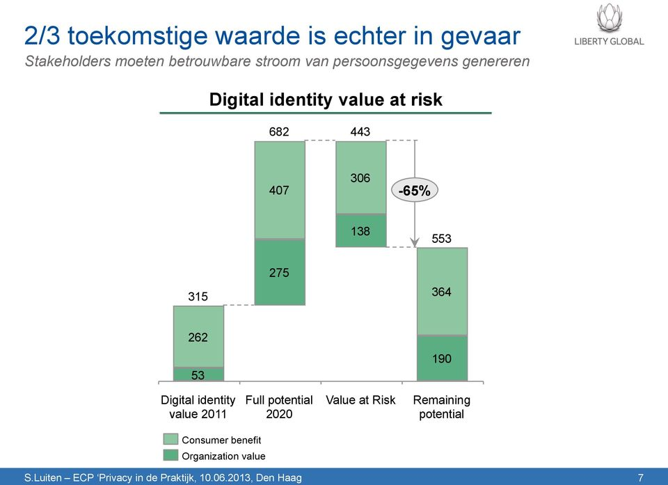 407 306-65% 138 553 275 315 364 262 53 190 Digital identity value 2011 Full