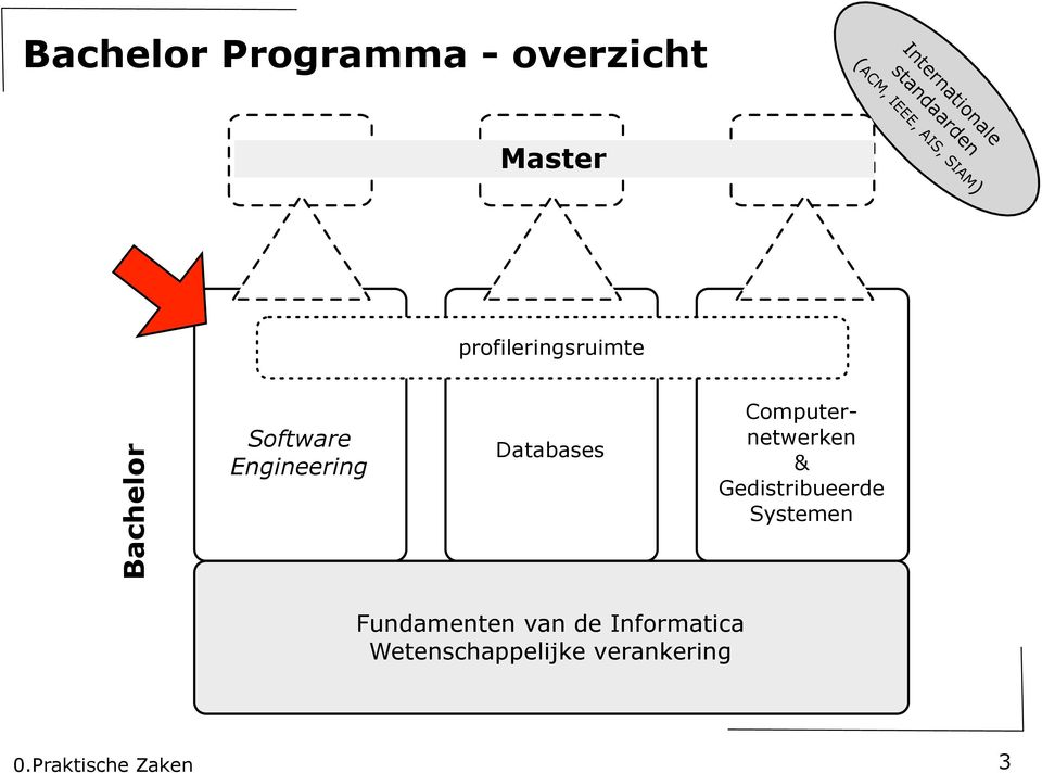 Software Engineering Databases Computernetwerken &