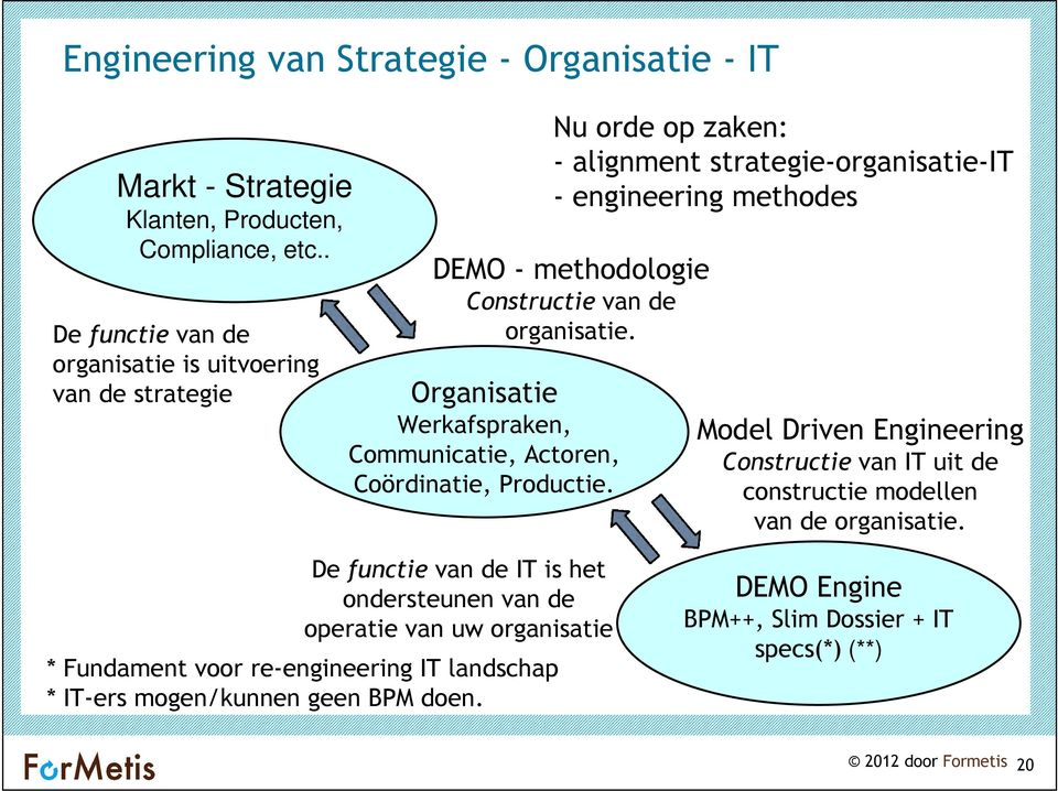 Nu orde op zaken: - alignment strategie-organisatie-it - engineering methodes DEMO - methodologie Constructie van de organisatie.