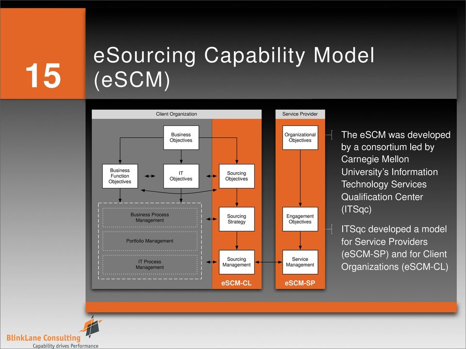 Objectives Service The escm was developed by a consortium led by Carnegie Mellon University s Information Technology Services