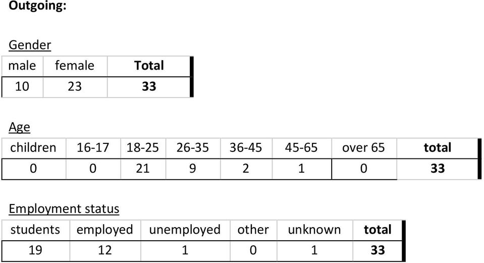total 0 0 21 9 2 1 0 33 Employment status