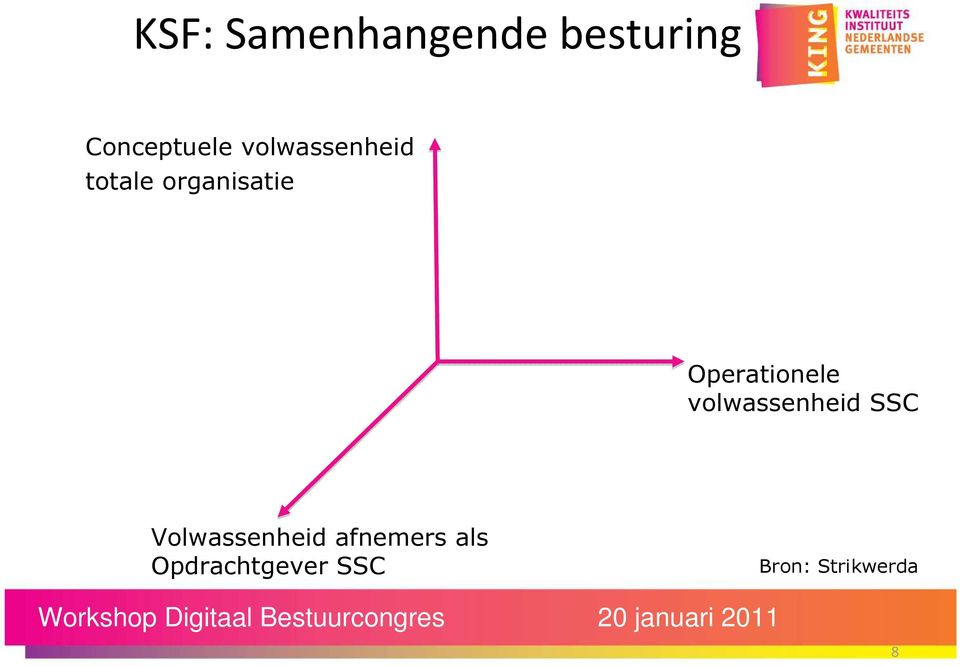 Operationele volwassenheid SSC