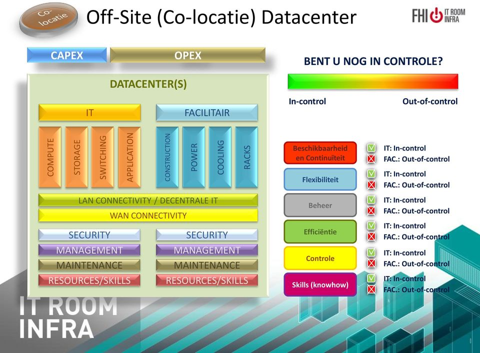 DATACENTER(S) IT FACILITAIR In-control Out-of-control LAN CONNECTIVITY / DECENTRALE
