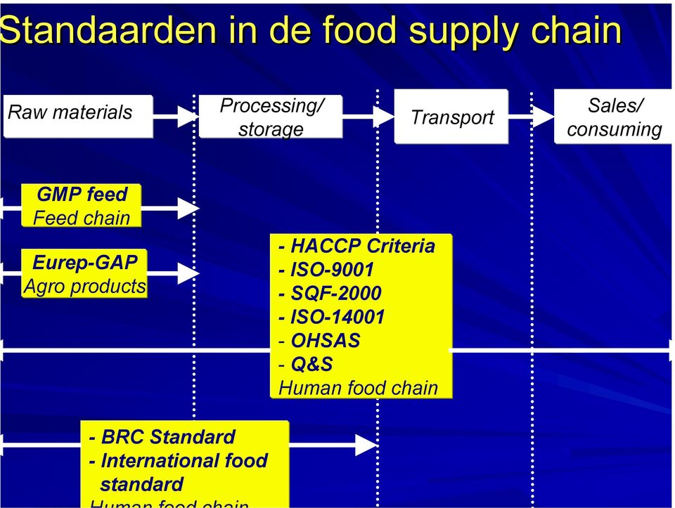 Agro products - HACCP Criteria - ISO-9001 - SQF-2000 - ISO-14001 -