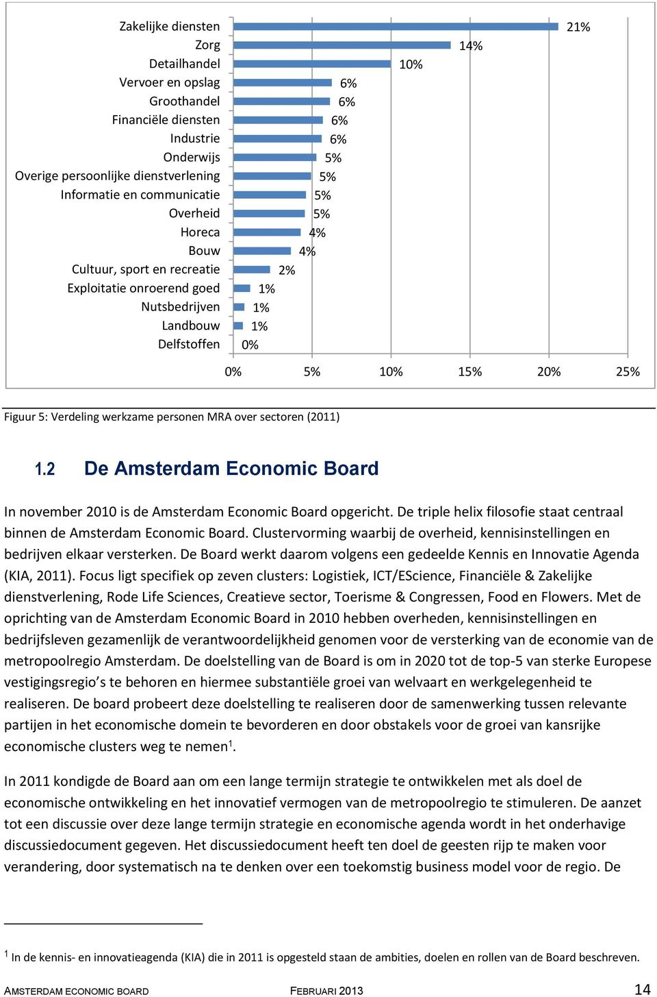 personen MRA over sectoren (2011) 1.2 De Amsterdam Economic Board In november 2010 is de Amsterdam Economic Board opgericht.
