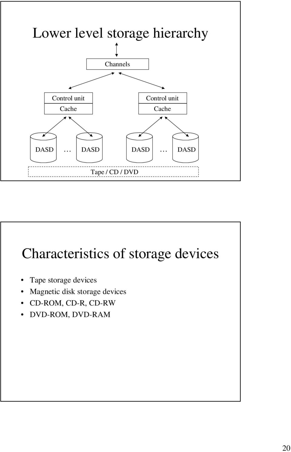 Characteristics of storage devices Tape storage devices