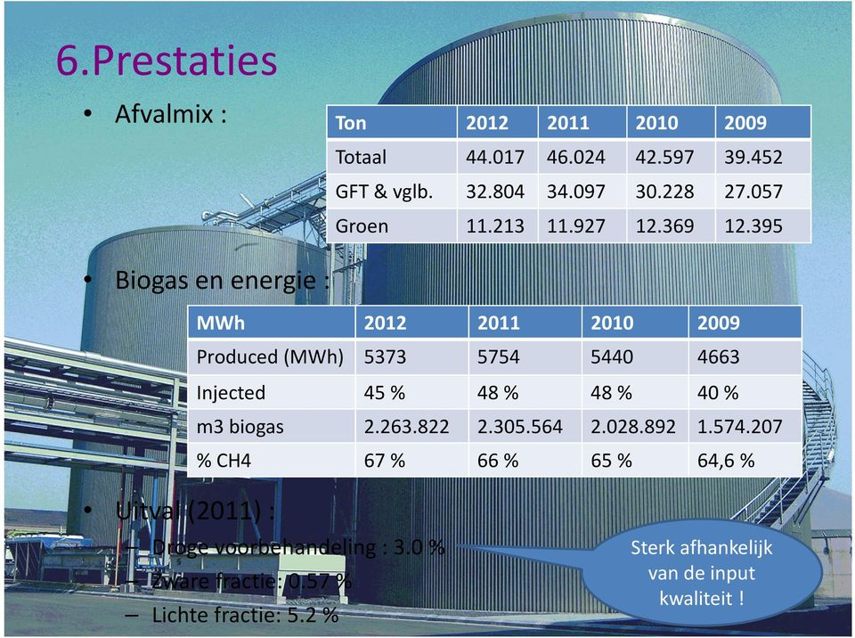 395 Biogas en energie : MWh 2012 2011 2010 2009 Produced (MWh) 5373 5754 5440 4663 Injected 45 % 48 % 48 % 40 % m3