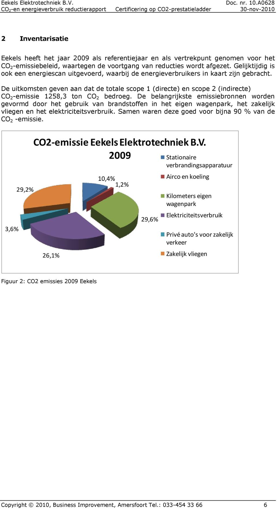 De uitkomsten geven aan dat de totale scope 1 (directe) en scope 2 (indirecte) CO 2 -emissie 1258,3 ton CO 2 bedroeg.