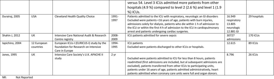 Level 3 ICUs admitted more patients from other hospitals (4.9 %) compared to level 2 (2.6 %) and level 1 (1.9 %) ICUs.