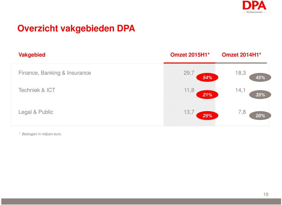 18,3 Techniek & ICT 11,8 14,1 54% 21% 45% 35% Legal