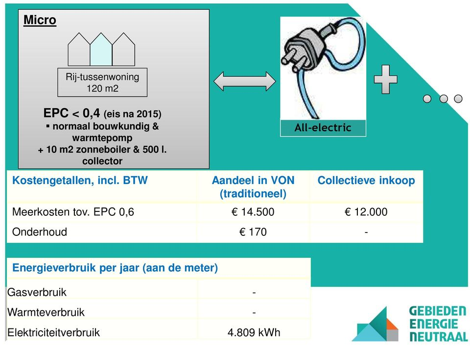 BTW Aandeel in VON (traditioneel) All-electric Collectieve inkoop Meerkosten tov. EPC 0,6 14.
