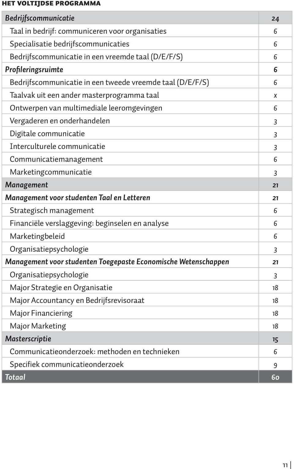 Digitale communicatie 3 Interculturele communicatie 3 Communicatiemanagement 6 Marketingcommunicatie 3 Management 21 Management voor studenten Taal en Letteren 21 Strategisch management 6 Financiële