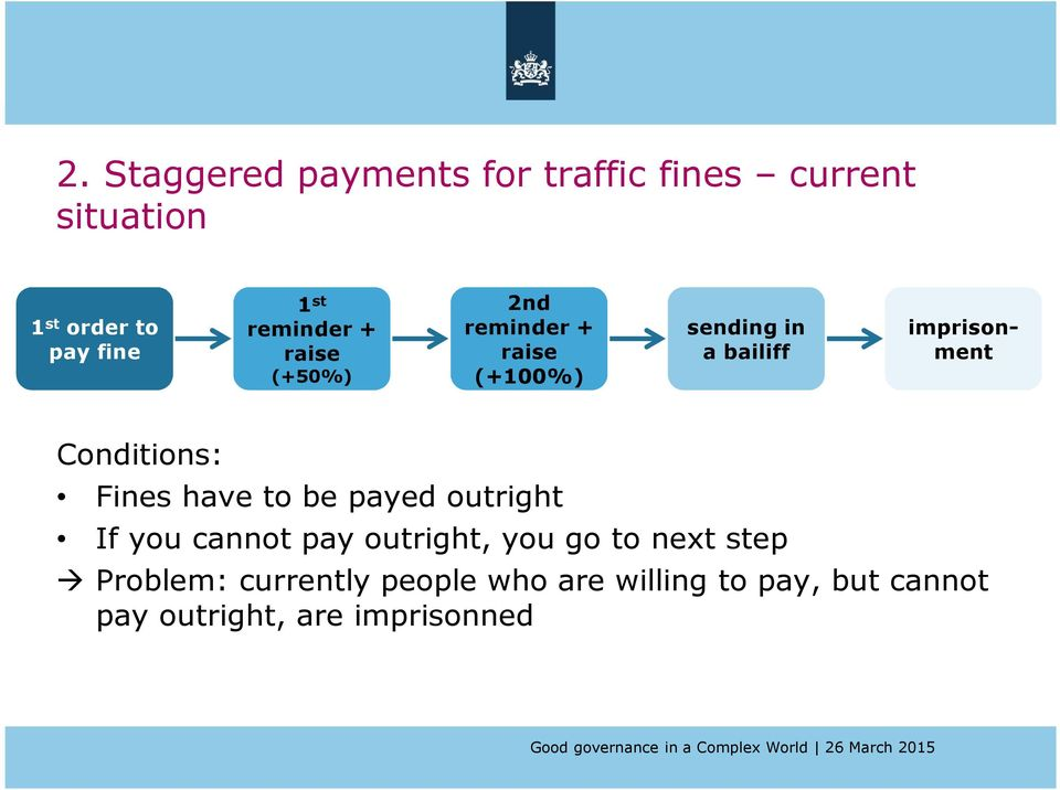 Conditions: Fines have to be payed outright If you cannot pay outright, you go to next
