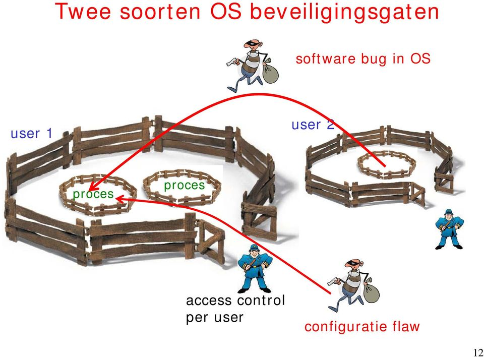 in OS user 1 user 2 proces