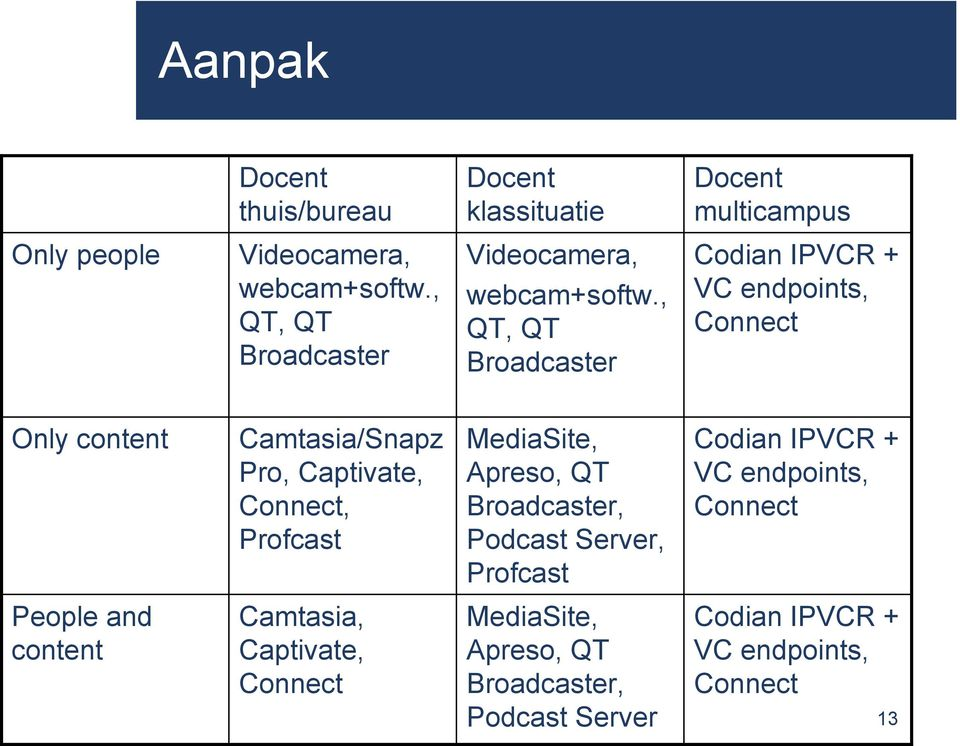 , QT, QT Broadcaster Codian IPVCR + VC endpoints, Connect Only content Camtasia/Snapz Pro, Captivate, Connect, Profcast