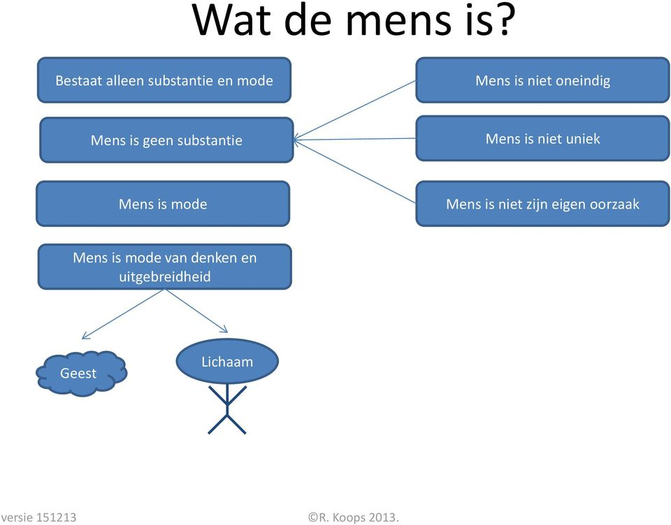 is geen substantie Mens is niet uniek Mens is mode Mens is